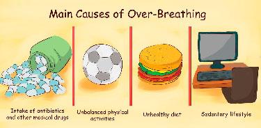 Respirar, bem ou mal